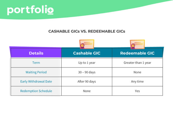 Cashable GICs vs Redeemable GICs