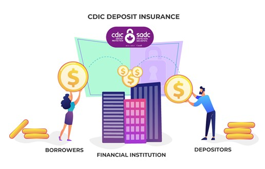 CDIC Deposit Insurance
