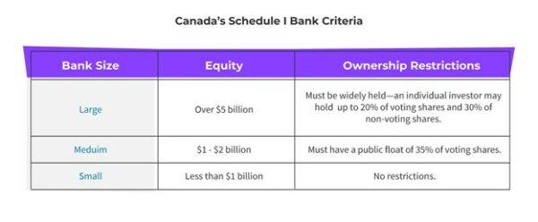 Canada Schedule I Bank Criteria
